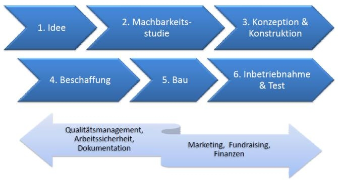 Schema Produktentstehungsprozess, Projektmanagement